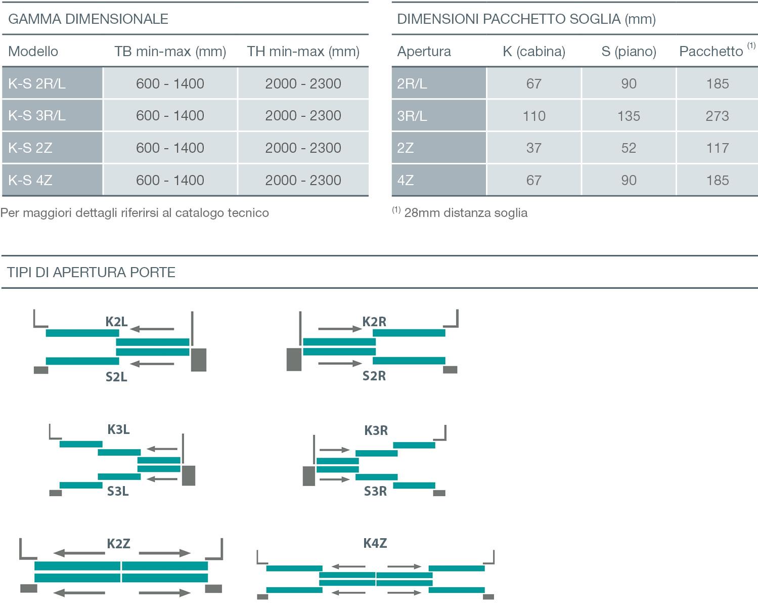 Sematic 2000 c mod porta di piano for Modificato un piano di cabina di telaio